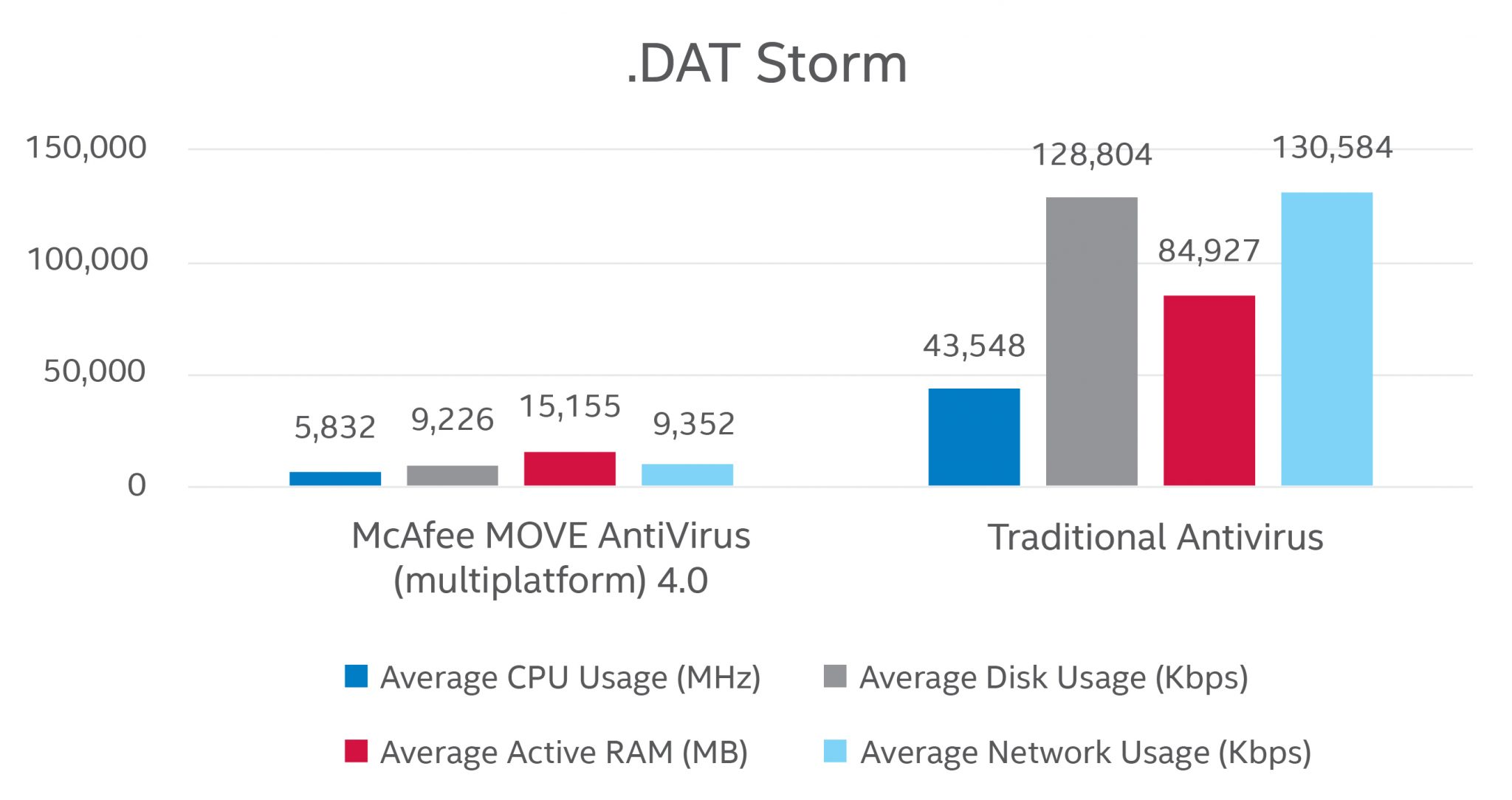 DAT Storm with and without McAfee MOVE