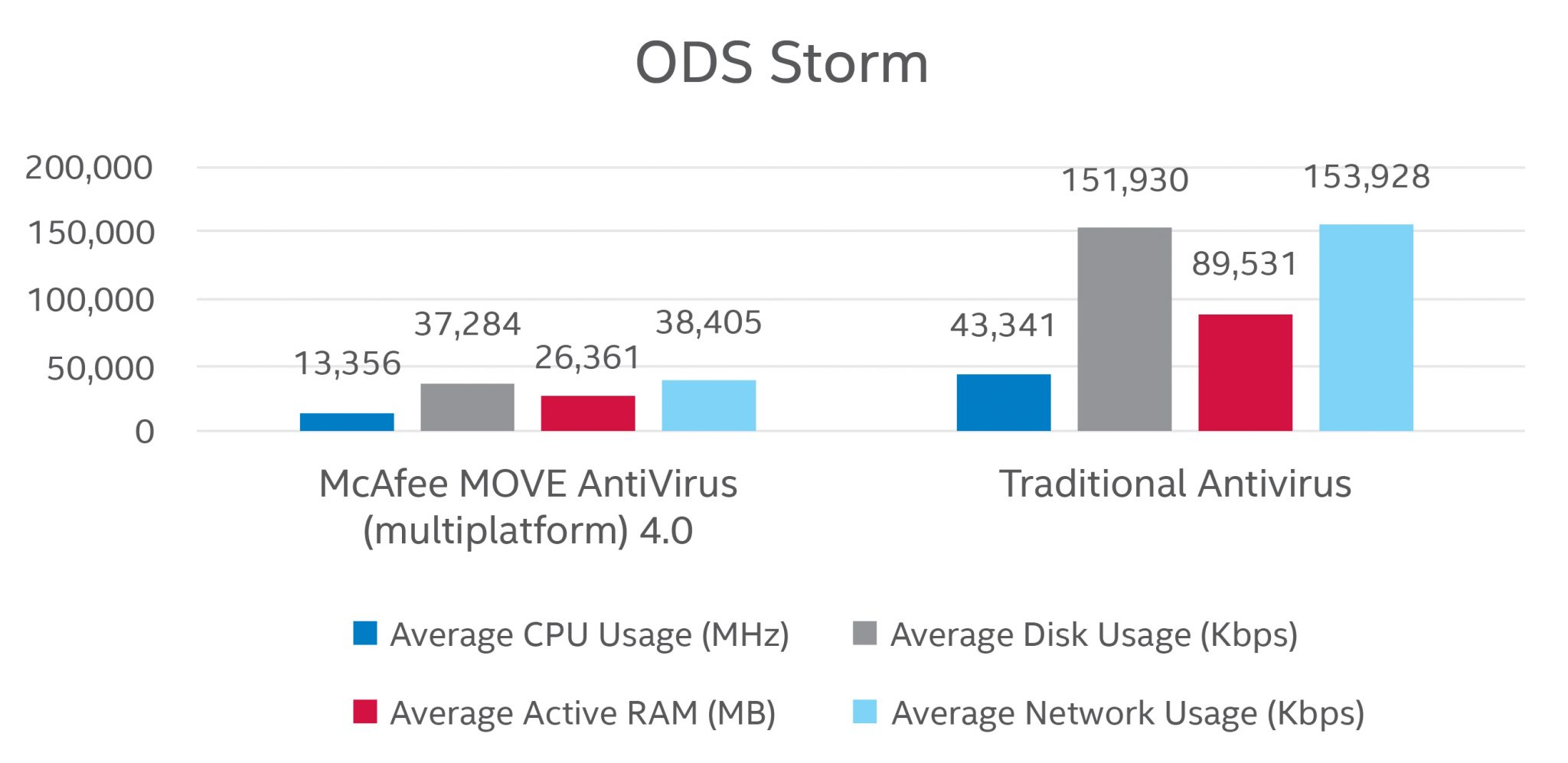 ODS Storm with and without McAfee MOVE