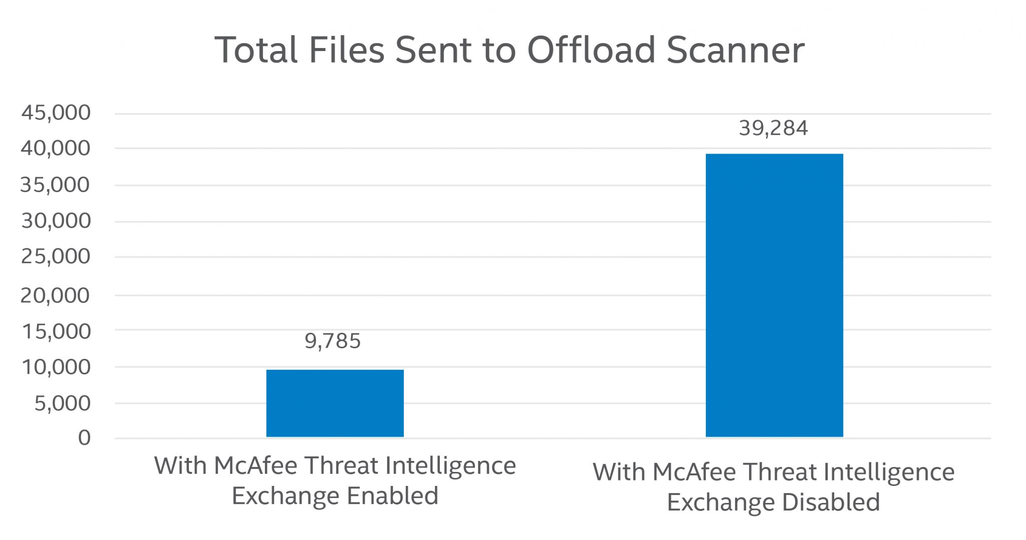 Total Files Sent to Offload Scanner with McAfee MOVE