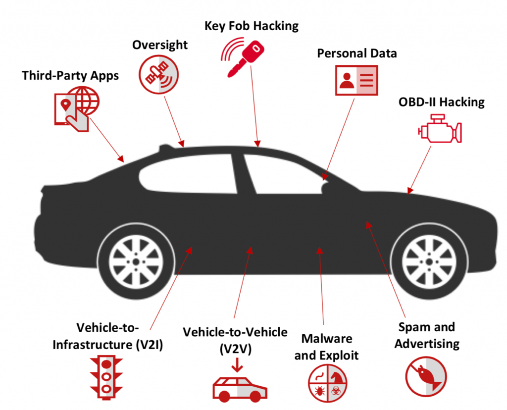 Connected Cars McAfee