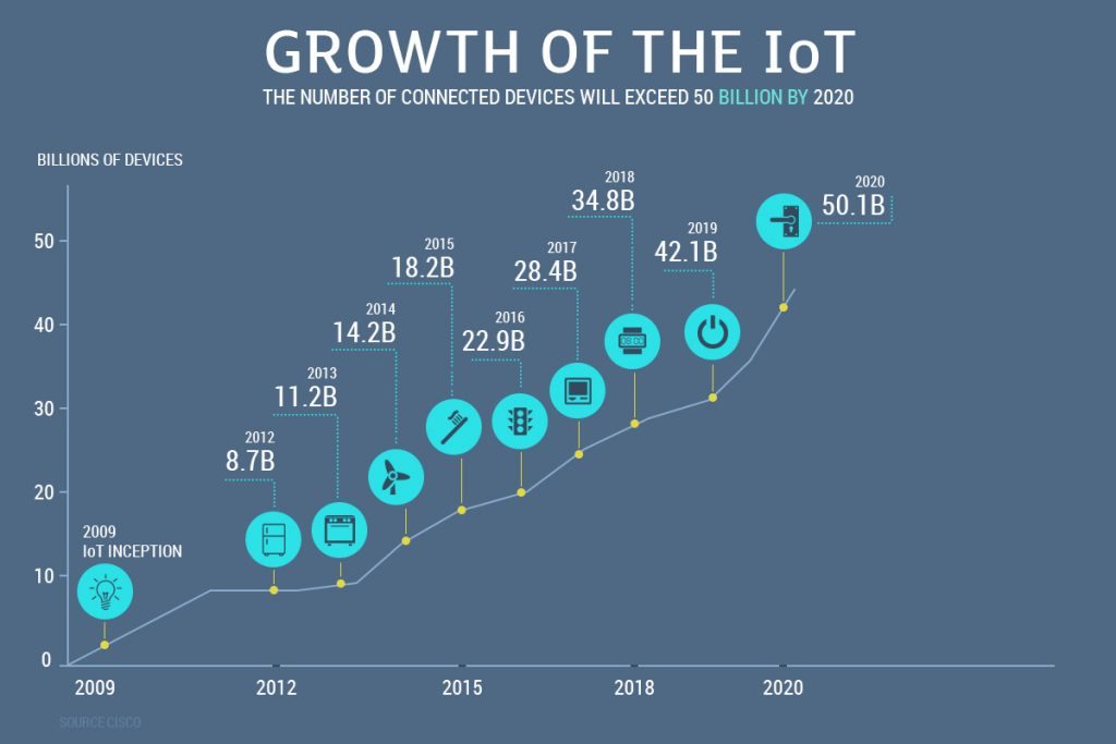 IoT Predicted Growth